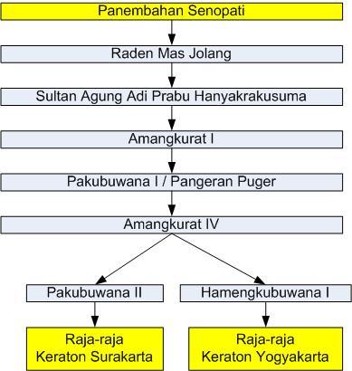 silsilah-panembahan-senopati-raja-surakarta-yogyakarta